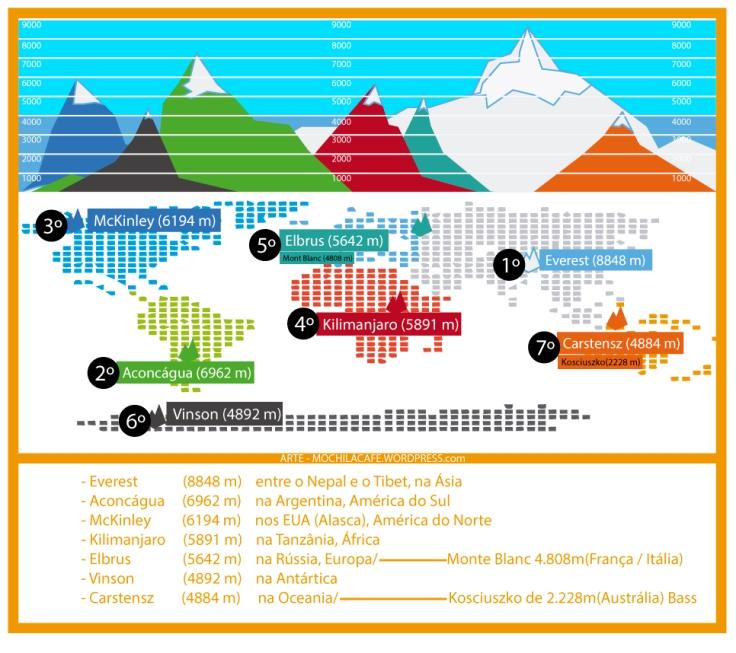 infografico-7-cumes